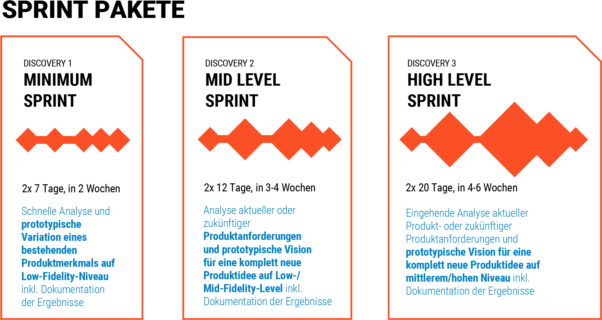 Landing Page Discovery Sprint Packages 935 dt