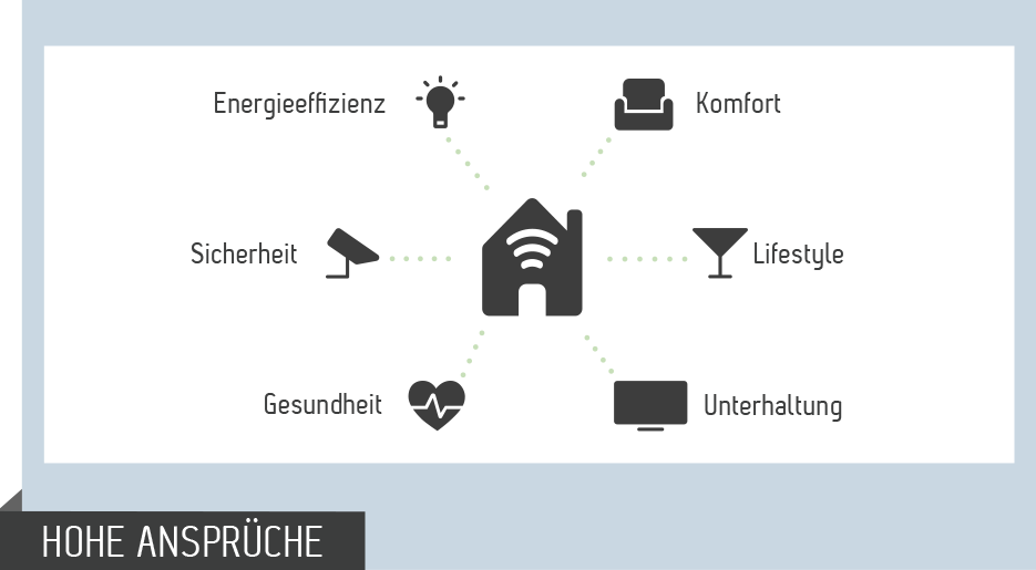 News Buzzword Dschungel Smart Home 1 935