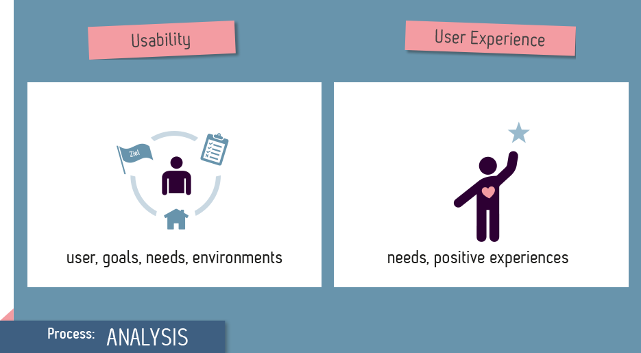 Are Usability And User Experience Ux The Same Uid En