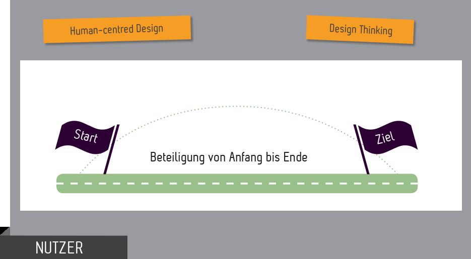 Nutzerbeteilung HCD Design Thinking im Vergleich