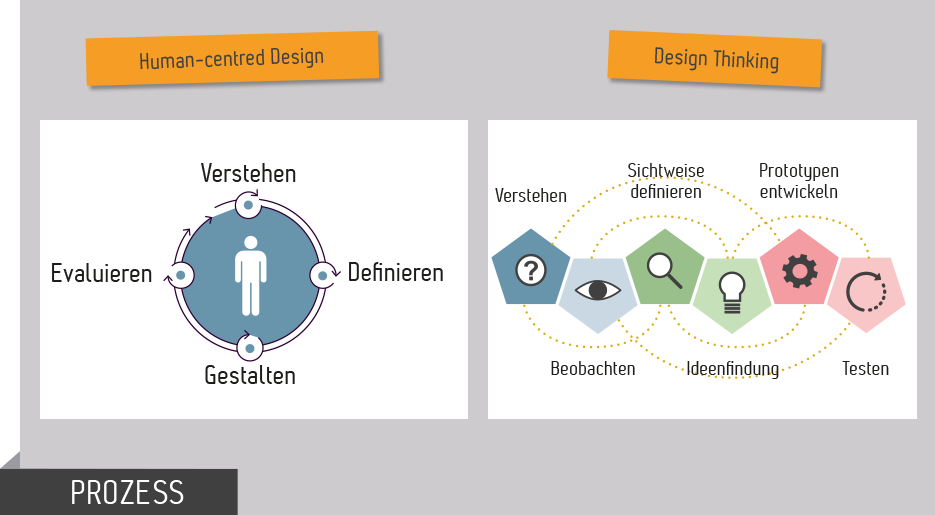 Methoden HCD Design Thinking im Vergleich