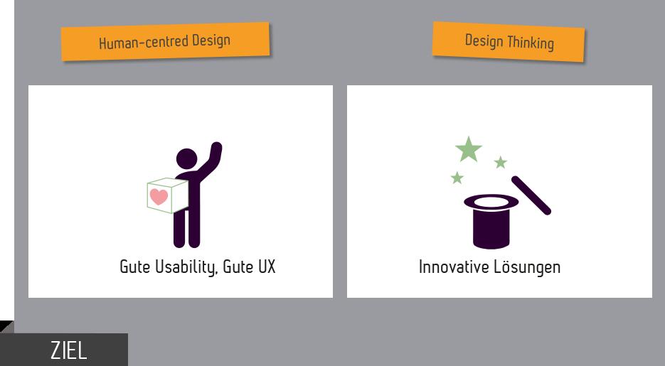 Ziele HCD Design Thinking im Vergleich