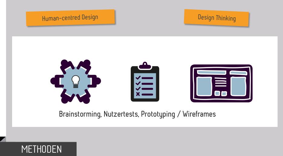 Anwendungsbereich HCD Design Thinking im Vergleich