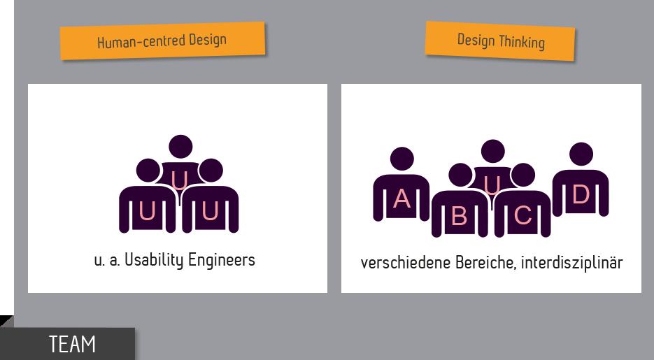 Teamzusammensetzung HCD Design Thinking im Vergleich