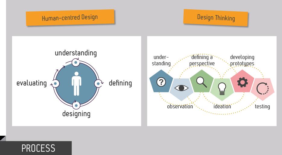 Will Design Thinking Revolutionize Human Centered Design Uid En