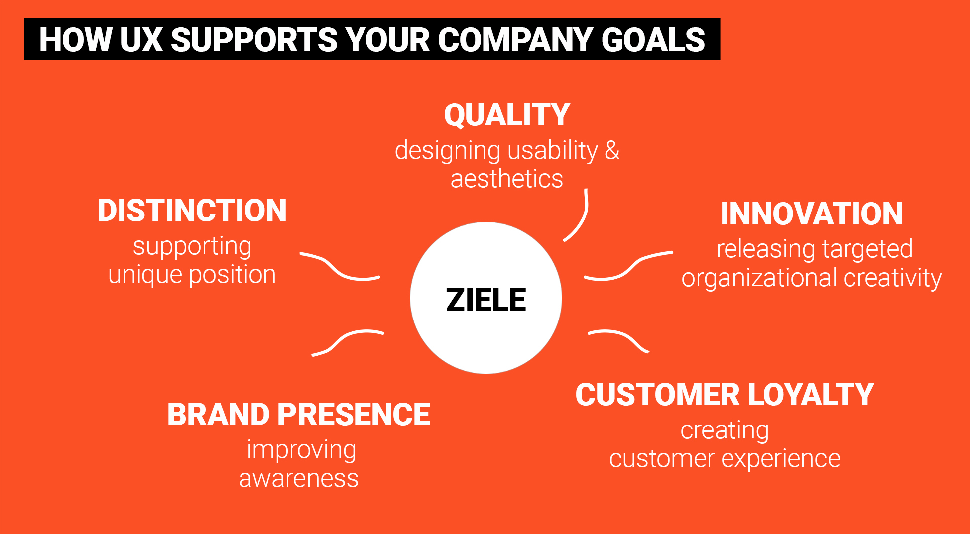 We definiere, what goals user experience should foster in your company in the future.